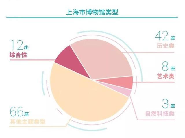 2018年沪上博物馆全年接待观众2216万人次